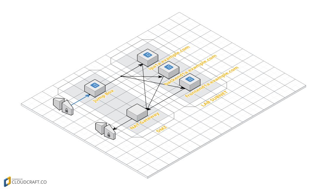 RH7LAB – Kerberized NFS with IPA Server – Yari